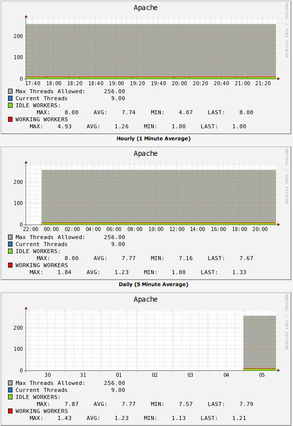Apache Graph